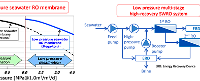 Japan's NEDO partners with SWCC on desalination project in