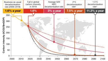 PwC warns progress on climate appears to have stalled - Paris Agreement goal slips further away