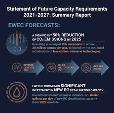 EWEC predicts CO2 emissions from water and electricity production to be halved by 2025